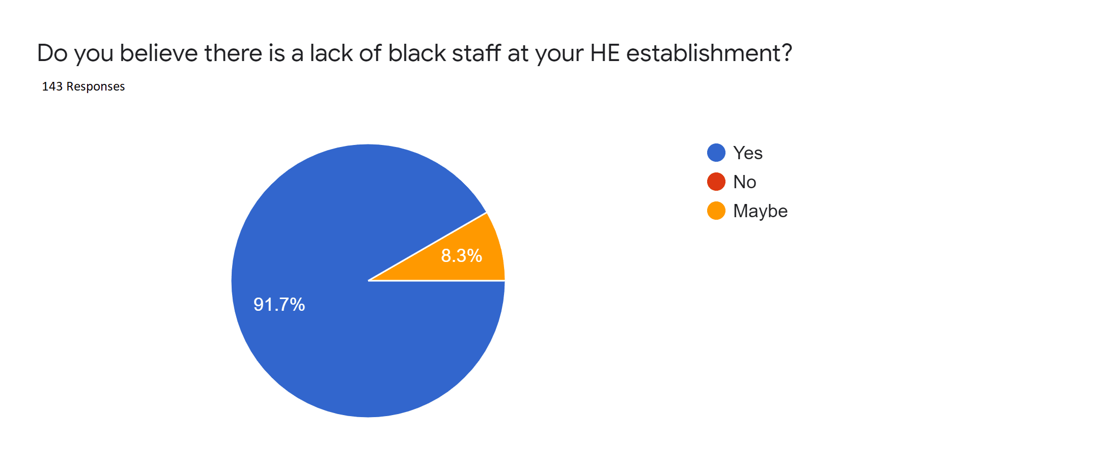 Black and Minority Ethnic Staff in Higher Education – How HE Establishments Should Continue to Address the Imbalance Careers in HE
